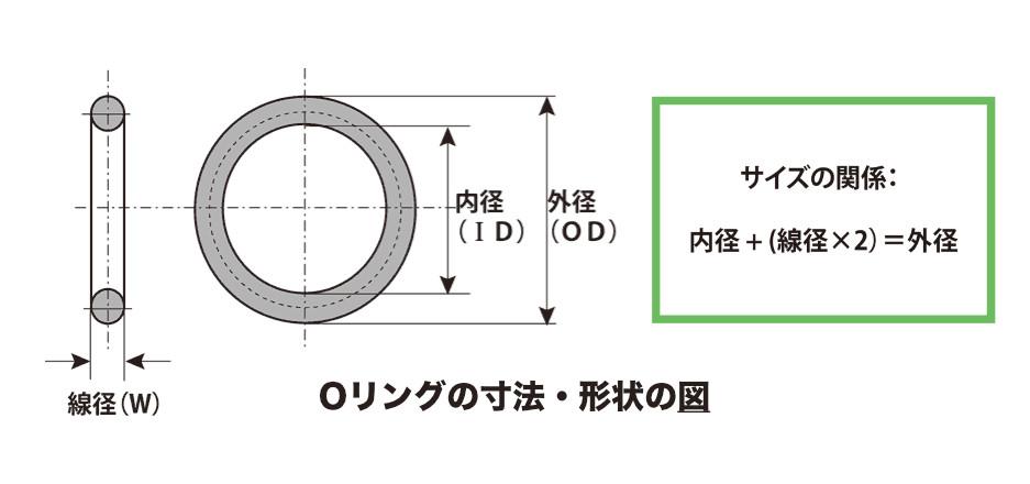 Oリングの寸法・形状の図