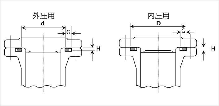 JIS B 2401 P番の平面固定用