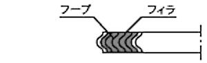 ガスケット形状:基本形