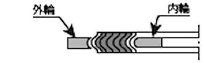 ガスケット形状:内外輪付き
